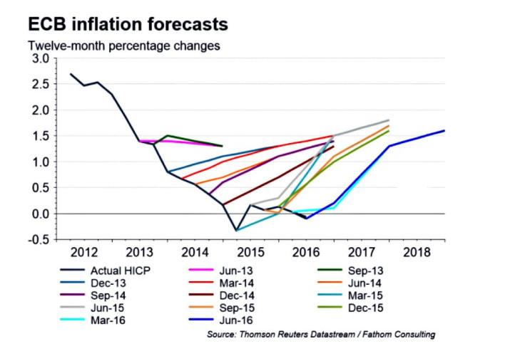 ECB inflation forecast