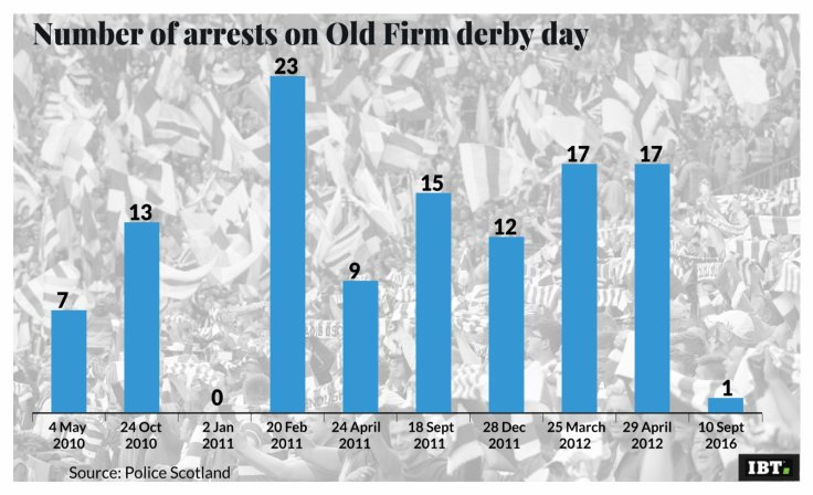 Number of arrests on Old Firm Derby