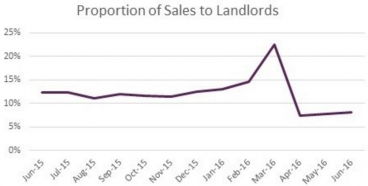 Chart 2: Pre-Budget Buy-to-Let Buying Peak at 223% of all housing sales