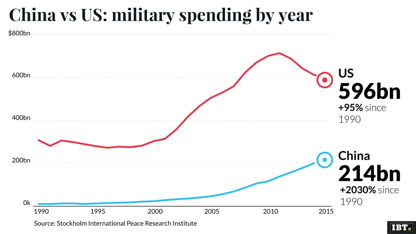China vs US military spending
