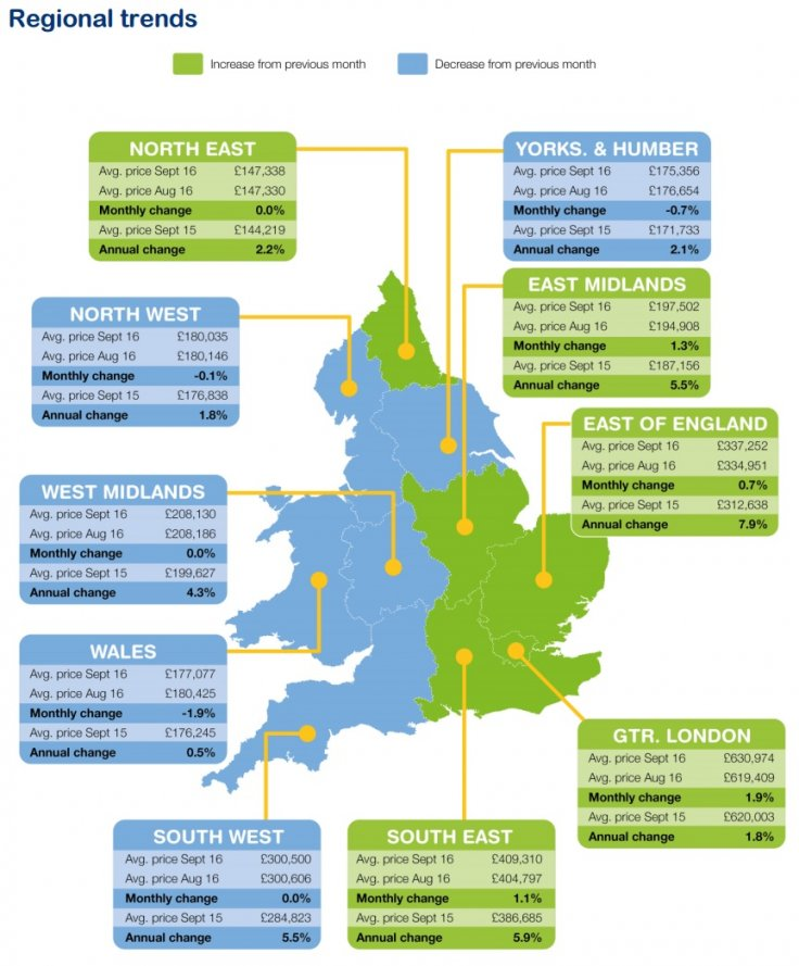 Rightmove house prices regional