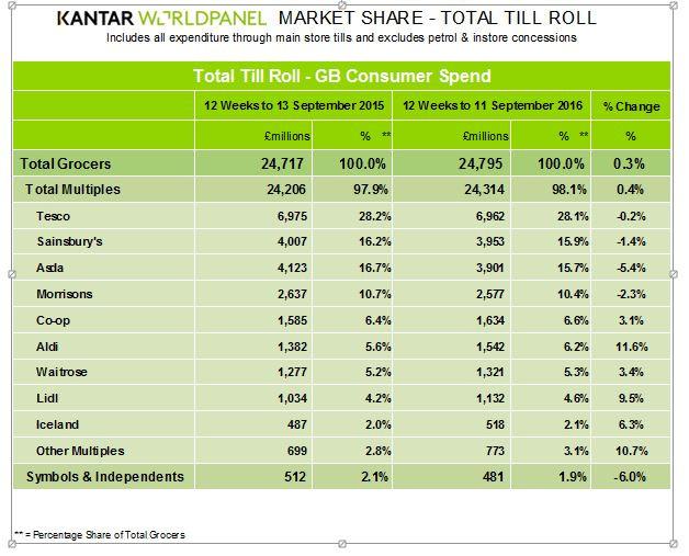 Kantar Worldpanel September figures