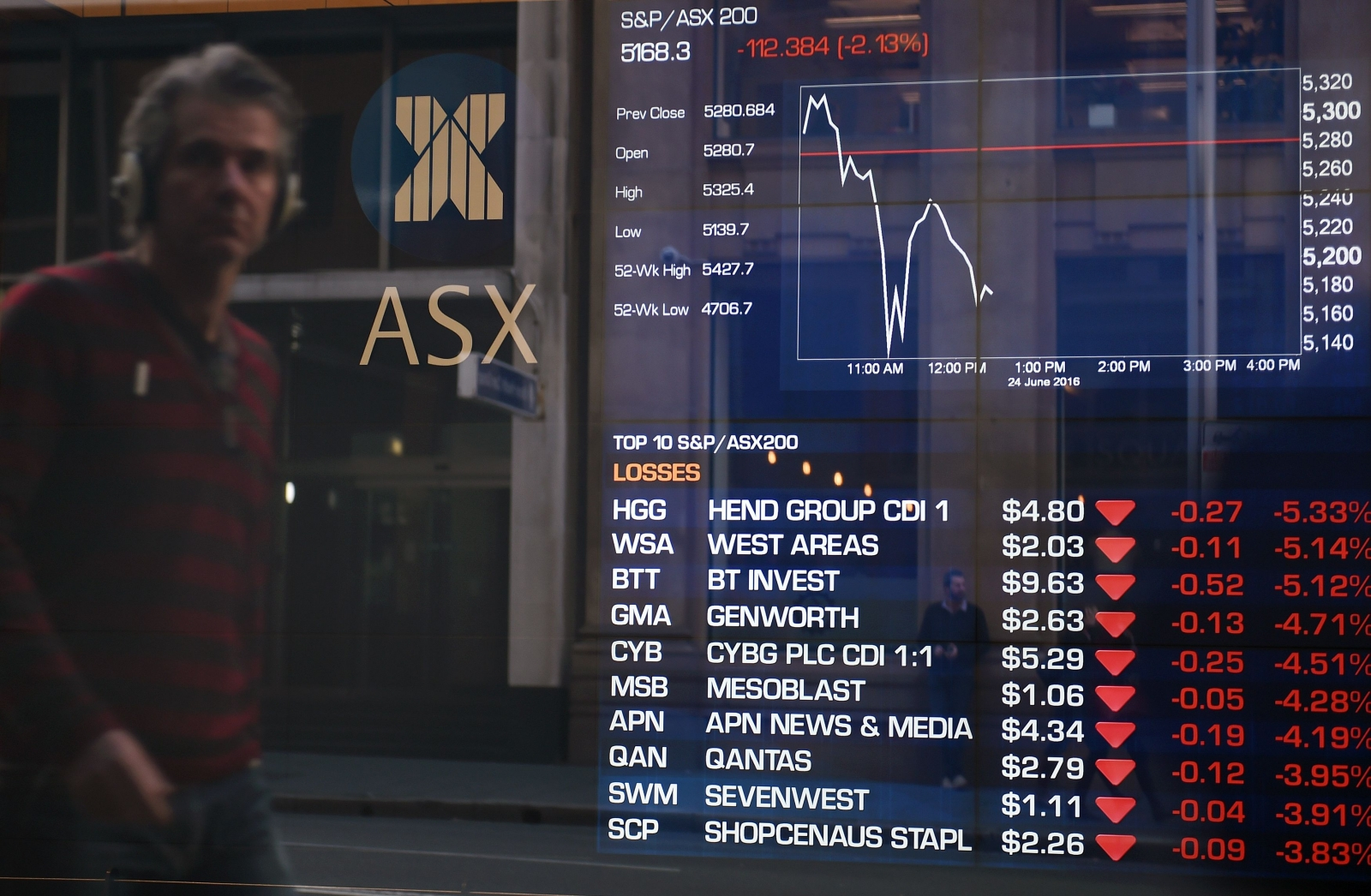 asx stock exchange