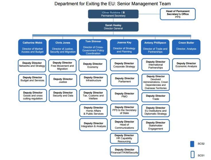 Brexit Department management