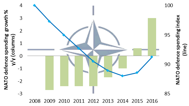 Chart 1: 2016 is the first year NATO Ex US will spend significantly more on defence