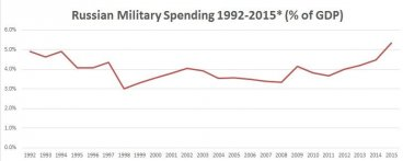 Chart 2: Russia Military Spending =5.5% of the Russian Economy
