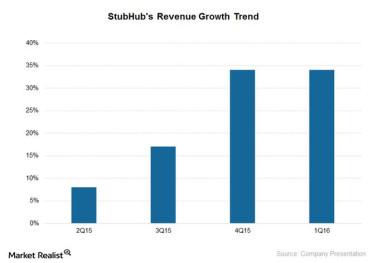 4. StubHub is growing sales fast