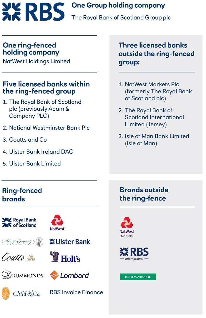 RBS reveals the proposed future legal entity structure of the group to comply with ring-fencing requirements