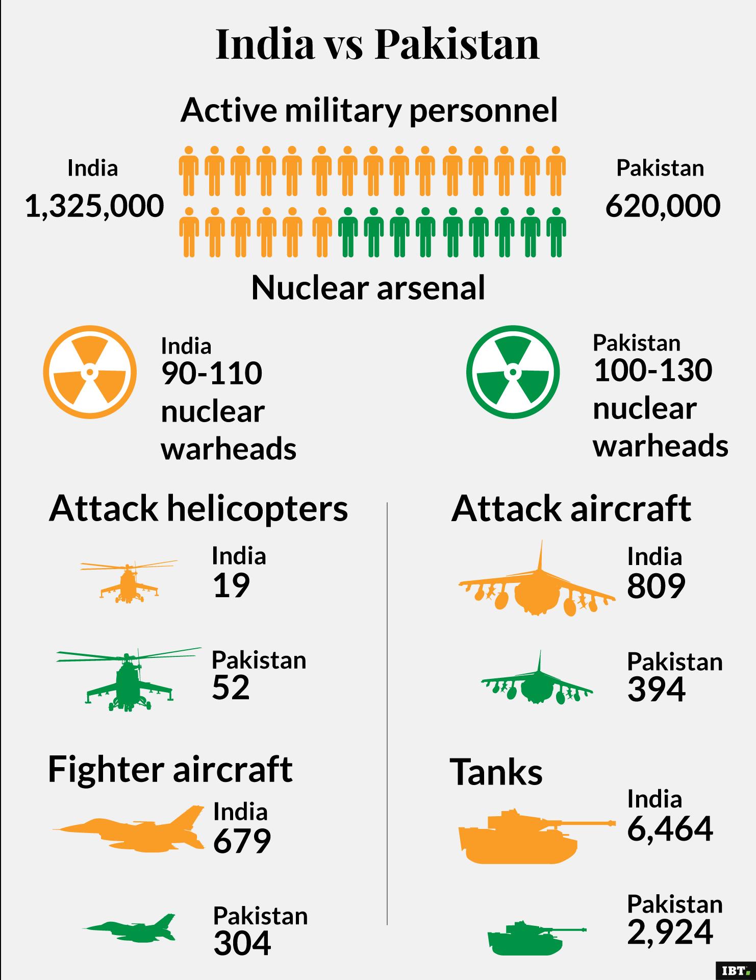 India vs Pakistan: army comparison