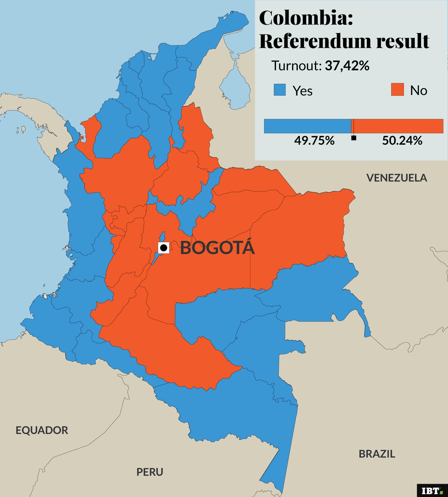 colombia result referendum