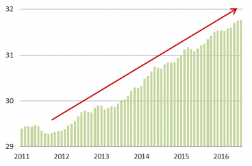 UK employment has risen over 2 million since 2011