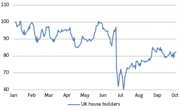 UK house builders still 18% below their end-2015 level