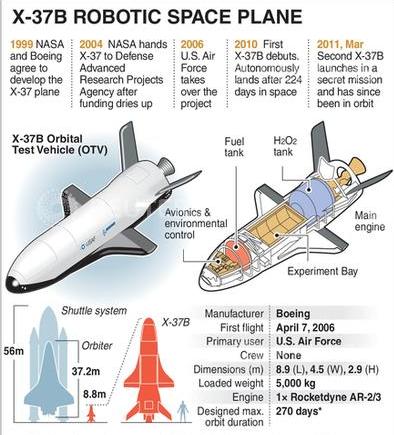 X-37B: US military's secret robotic space plane spends 500 ...