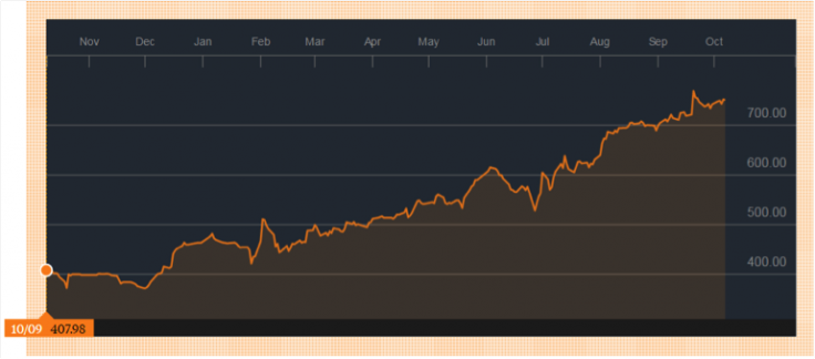 GVC's share price has been on a tear this year