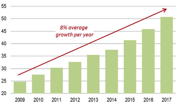 Online gambling is a growth market