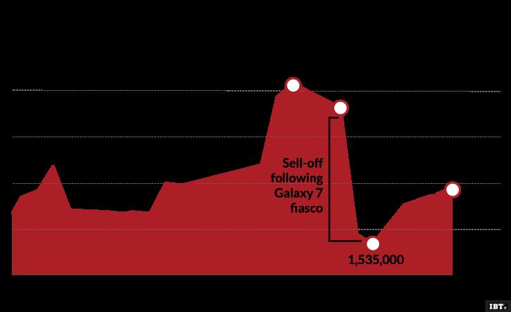 Samsung share price decline