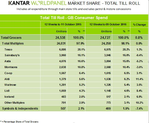 Kantar Worldpanel October figures