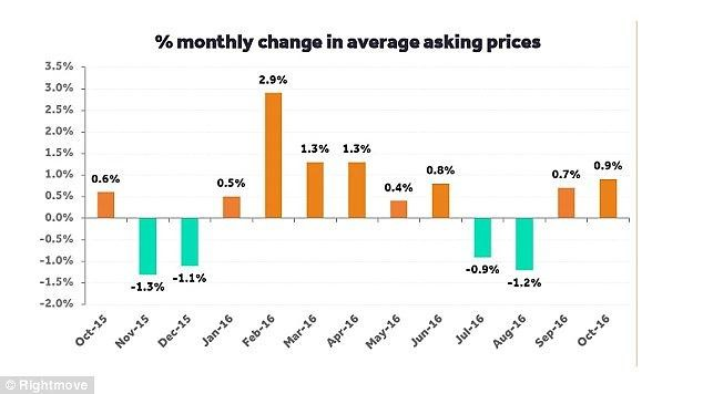 UK house prices rise 0.9% month-on-month in October