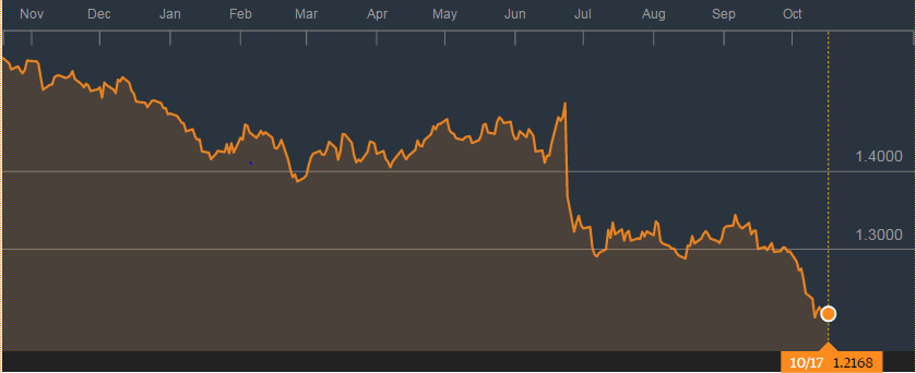 Sinking sterling: 18% lower post-EU vote against the US dollar