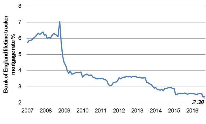 Bank of England lifetime tracker mortgage rate now 2.38%