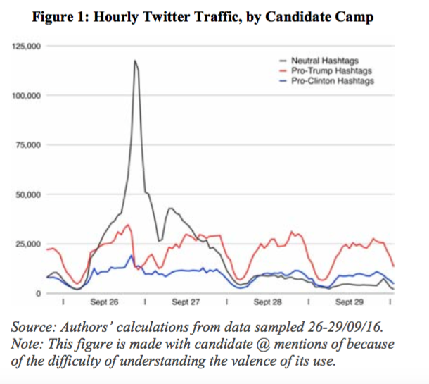 Oxford Twitter analysis for US Presidential debate