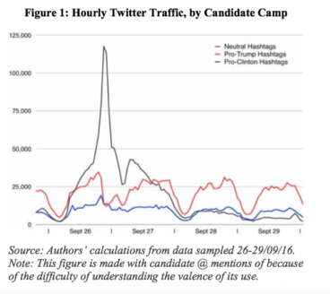 Oxford Twitter analysis for US Presidential debate