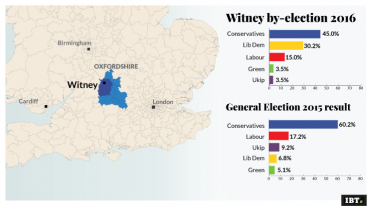 Witney by-election result 2016
