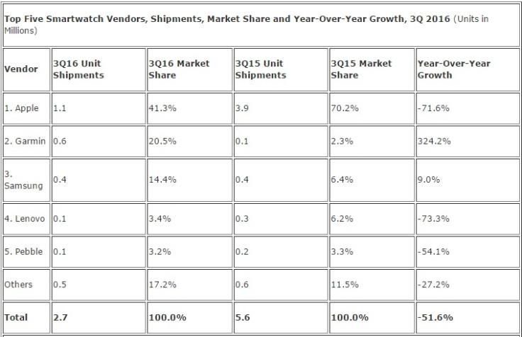 Global smartwatch sales