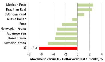 Chart 1: Pound is the weakest of the major currencies over 1 month