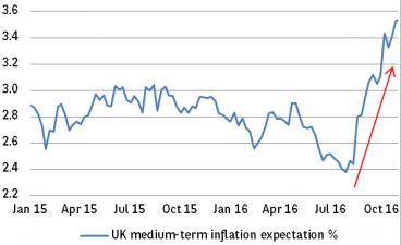Chart 2: UK inflation expectations have soared post-Brexit