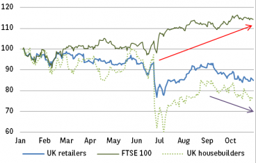 Chart 4: FTSE 100 has beaten domestic sectors hands-down this year