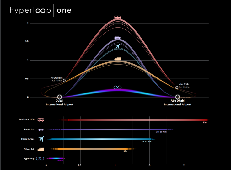 Hyperloop One travel time