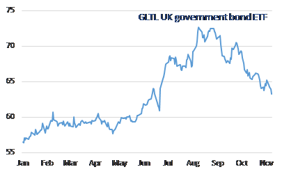 UK government bond prices give back much of this year's gains