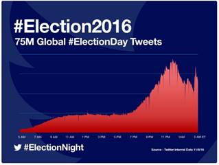 US election Twitter