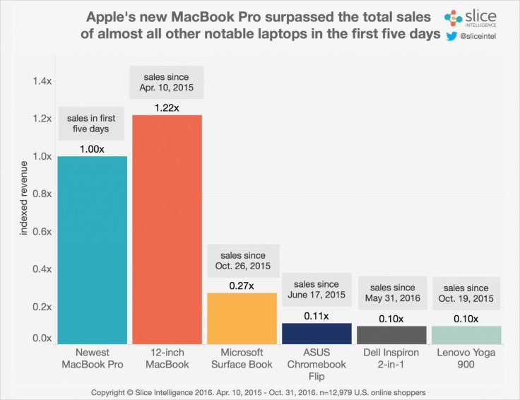 Apple's 2016 MacBook Pro outselling other laptops