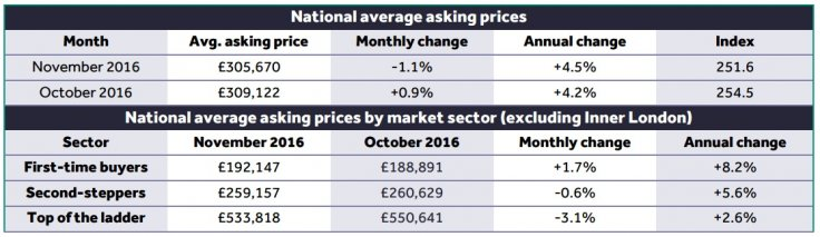 Rightmove house prices index November 2016