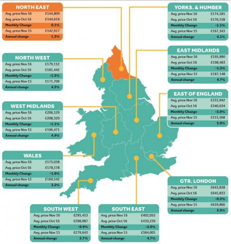 Rightmove regional house prices UK