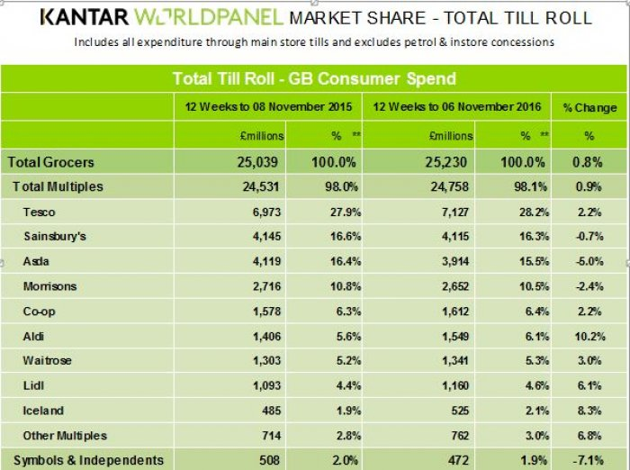 Kantar Worldpanel November figures