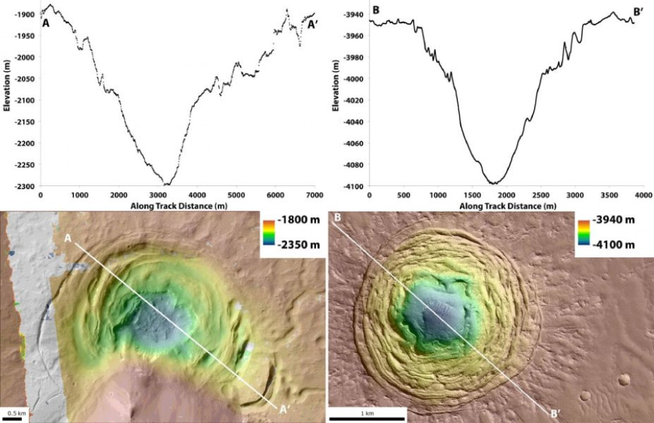 A funnel-shaped depression on Mars