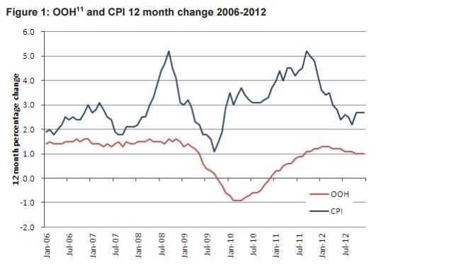 CIPH inflation measure