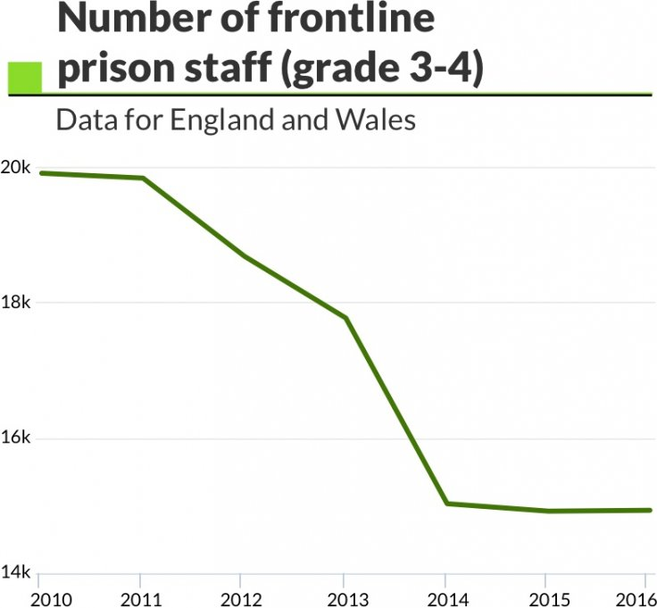 number of frontline prison staff