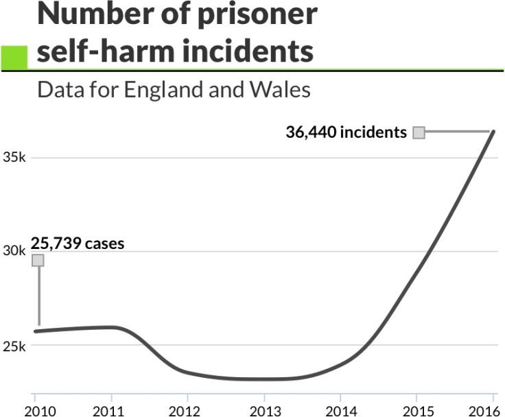 number of prisoner self-harm incidents