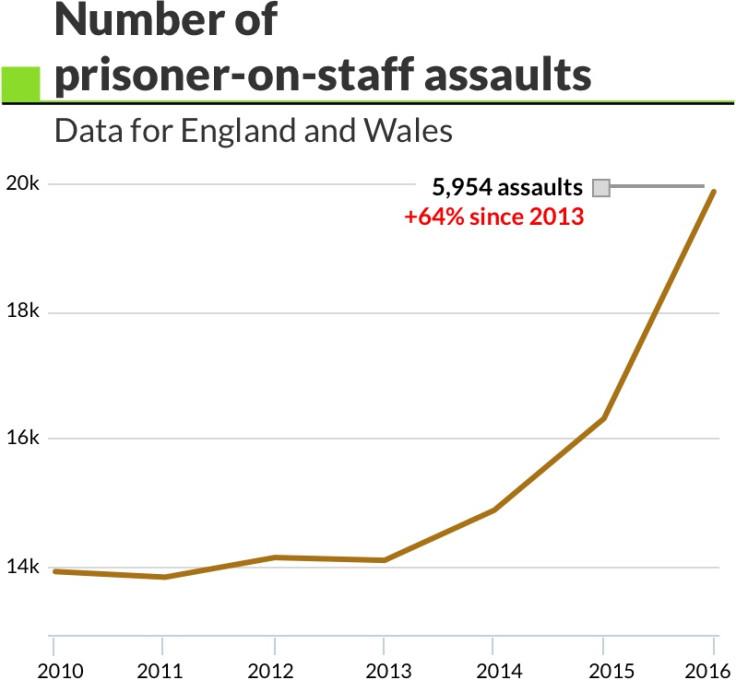 Number of prisoner-on-staff assaults