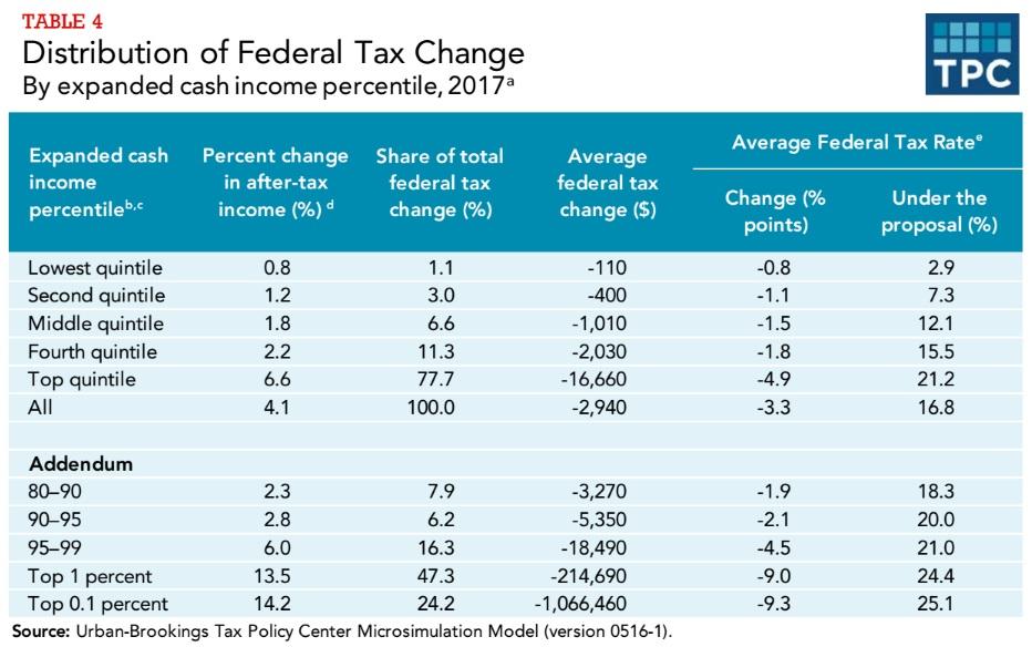 Trump tax plan analysis