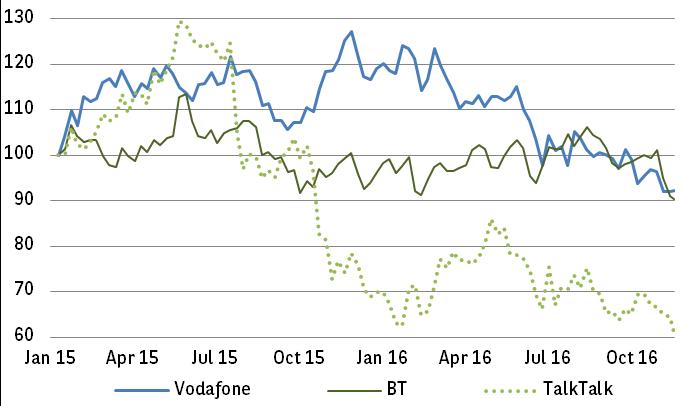 Vodafone, BT and TalkTalk have all fallen over 2016