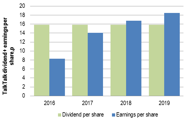 TalkTalk paying out more in dividends than it makes in profit