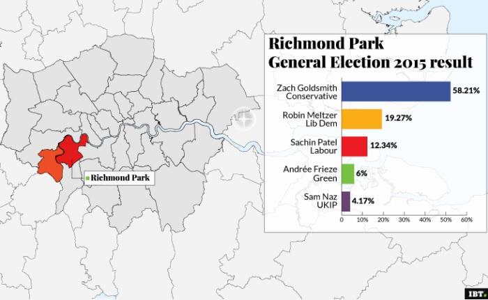 Richmond Park, general election result
