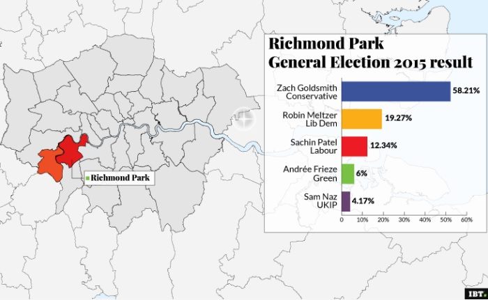 Richmond Park, general election result