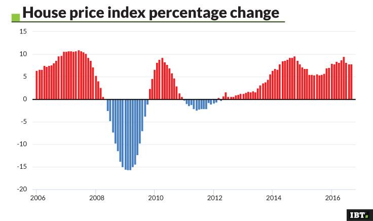 House Price Index Percentage change