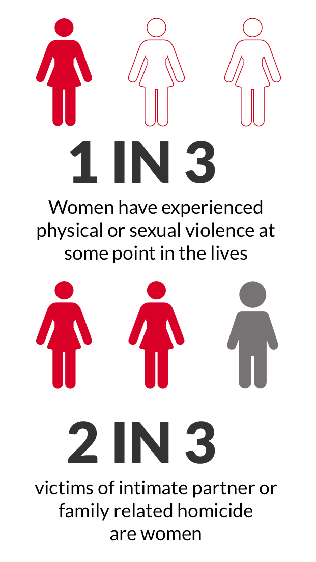 an analysis of abuse against women Violence against women: this analysis of violence against women only four currently have a focus on aspects of violence against women other than domestic abuse.